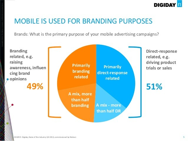 Mobile Geofencing for branding